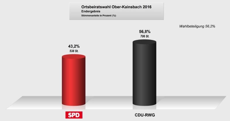 Ober Kainsbach homepage sängerkreis gersprenz